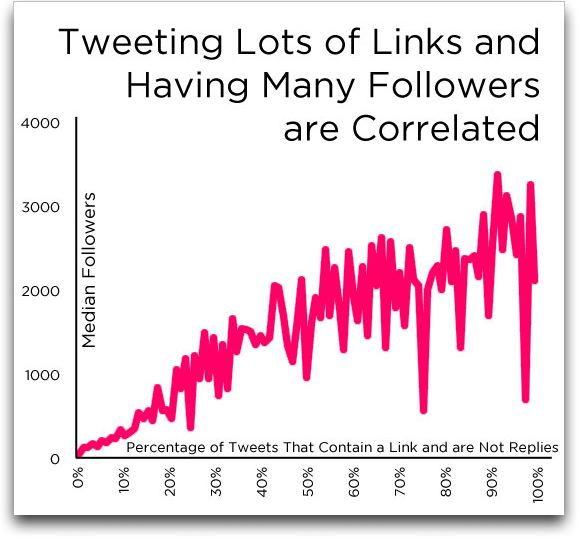 Tweeting lots of links and having many followers are correlated