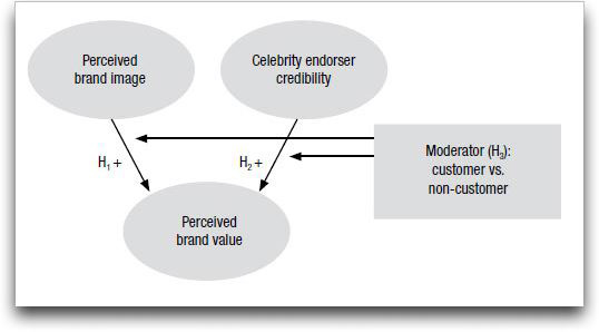 Conceptual model of perceived brand value