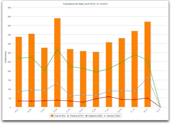 buzztalk publications per week resized 600