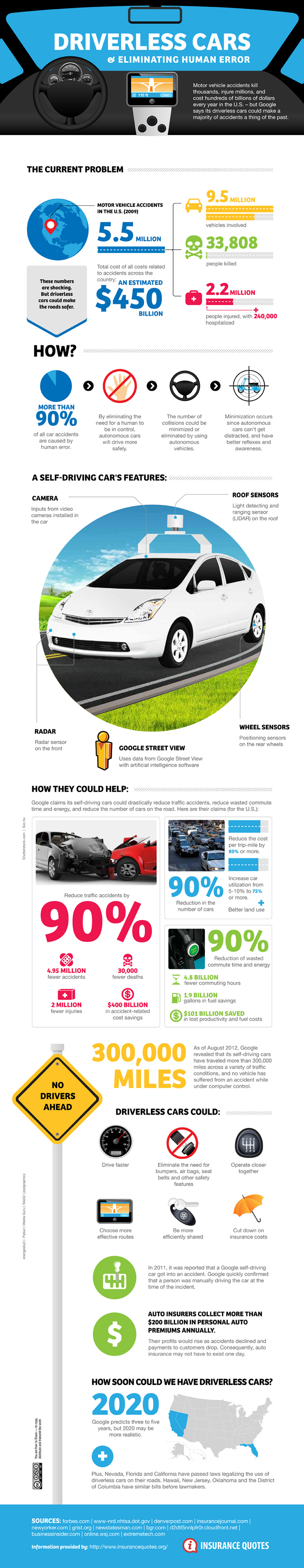 Infographic driver-free cars