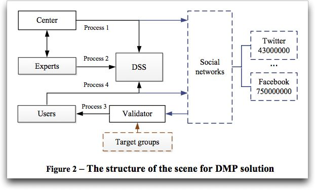Structure of the scene for DMP solution