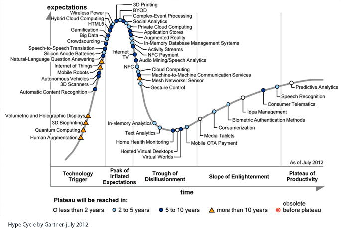 Hype Cycle by Gartner depicting Big Data