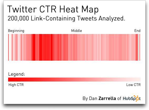 Heat map for Tweets - optimal link placement