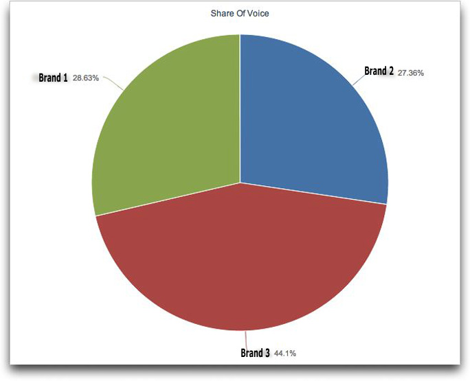 share of voice on blogs